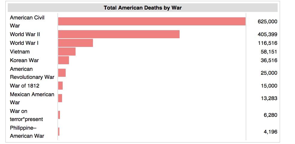 American War Deaths