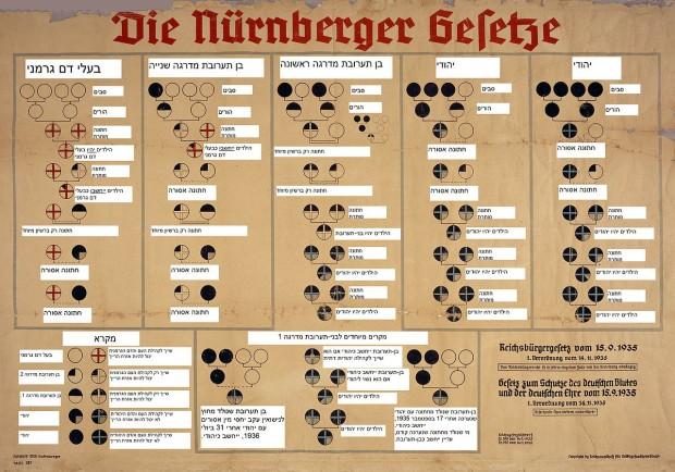A Hebrew translation of the Nuremberg Laws